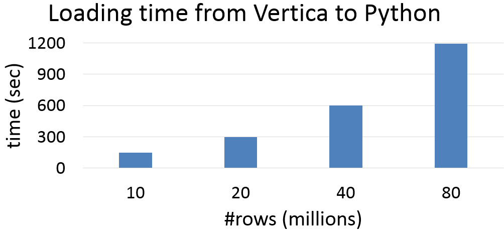 Loading time chart for Vertica to Python dataframe