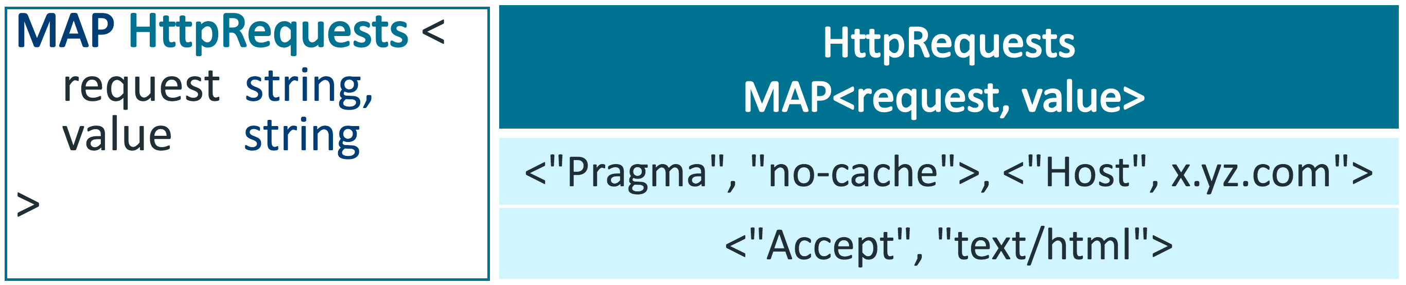 Code to define a Map, and an example