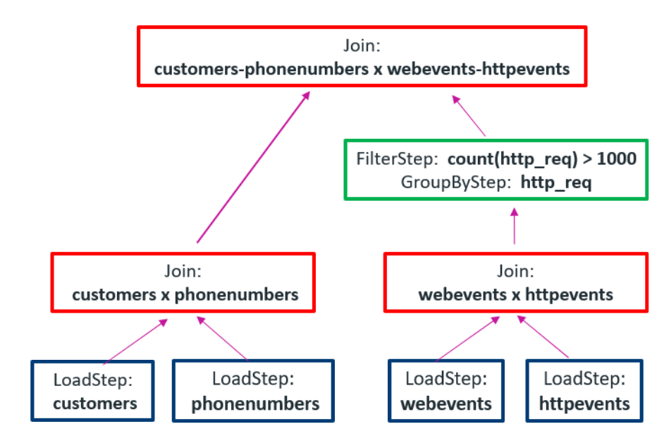 Diagram of 3 joins necessary in SQL without complex types